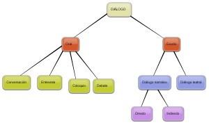 Ejemplos de diálogos, clasificación