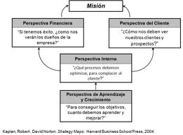 Ejemplos de misión de una empresa, declaración