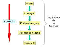 Ejemplos de misión de una empresa, proceso