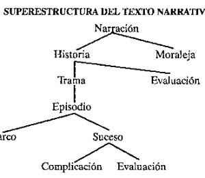 Ejemplos de narración, como se compone