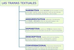 Ejemplos de narración, la trama