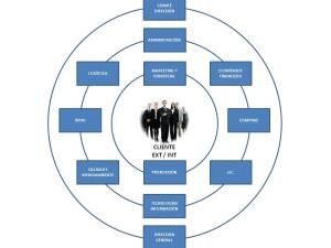Ejemplos de organigramas de empresas, gráficos