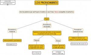 Ejemplos de pronombres personales Función