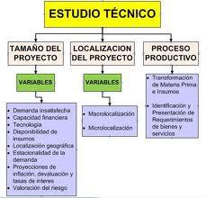 Ejemplos de proyectos de inversión,  estudio técnico
