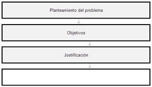 Ejemplos de proyectos de investigación El planteamiento