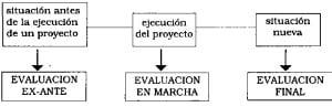 Ejemplos de proyectos productivos, evaluación