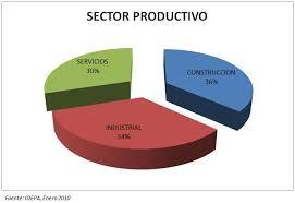 Ejemplos de proyectos productivos, sector productivo