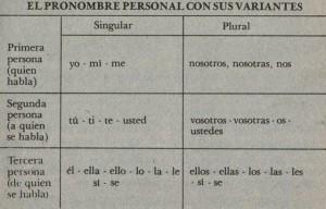 Formas de los ejemplos de pronombres personales
