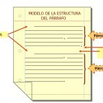 Función de los Ejemplos de párrafos