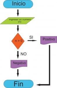 Características del Ejemplo de diagrama de flujo