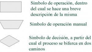 Consejos para elaborar un Ejemplo de diagrama de flujo