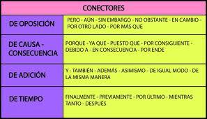 Ejemplos de conectores de oposición