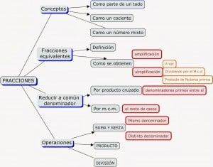 Ejemplos de esquemas horizontales ascendentes y descendentes