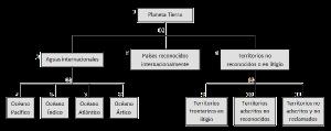Ejemplos de esquemas simples