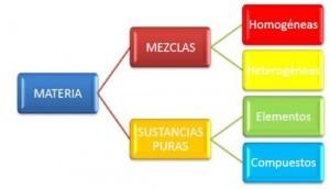 Ejemplos de mezclas homogéneas y heterogéneas