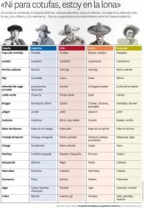 Ejemplos de modismos Argentinos