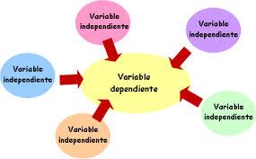 Ejemplos de variables Dependientes