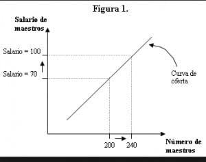 Ejemplos de variables Independientes