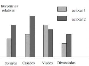 Ejemplos de variables cualitativas Politómicas
