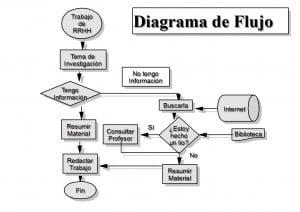 Pasos de  un Ejemplo de diagrama de flujo