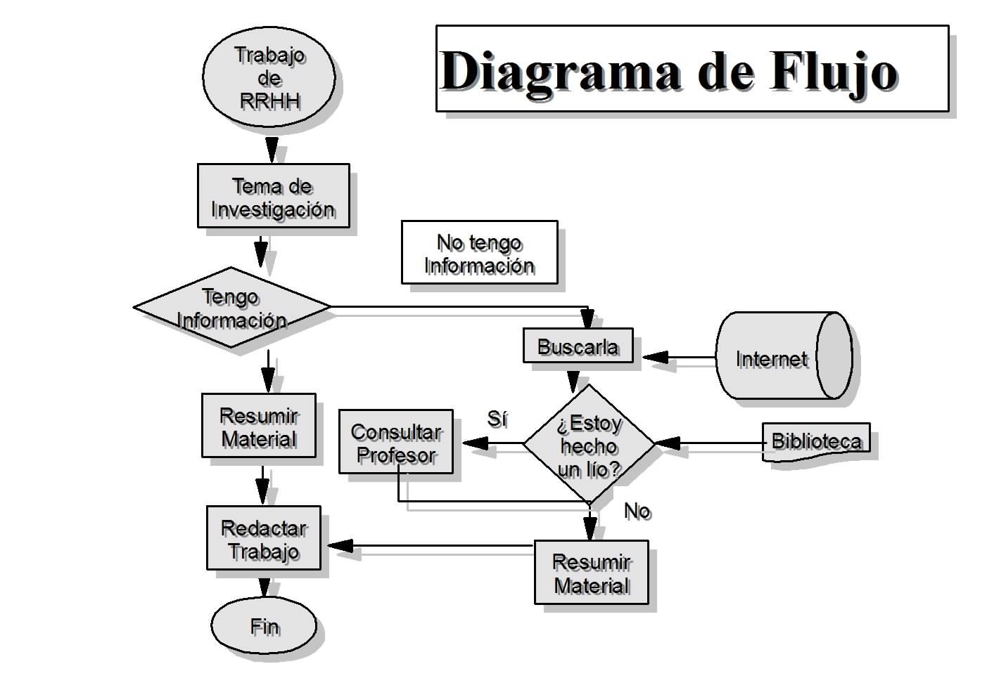 Pasos de un ejemplo de diagrama de flujo ejemplos de pasos de un ejemplo de diagrama de flujo ccuart Gallery