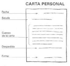cartas personales y sus partes