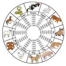 Cu l es mi hor scopo ejemplos de - Cual es mi signo del zodiaco ...