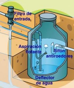 Filtro de agua y sus elementos