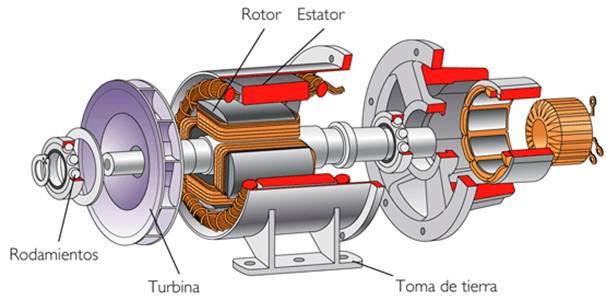 C mo funciona un motor el ctrico ejemplos de - Motor electrico para persianas ...