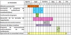 Cronograma de actividades en Excel