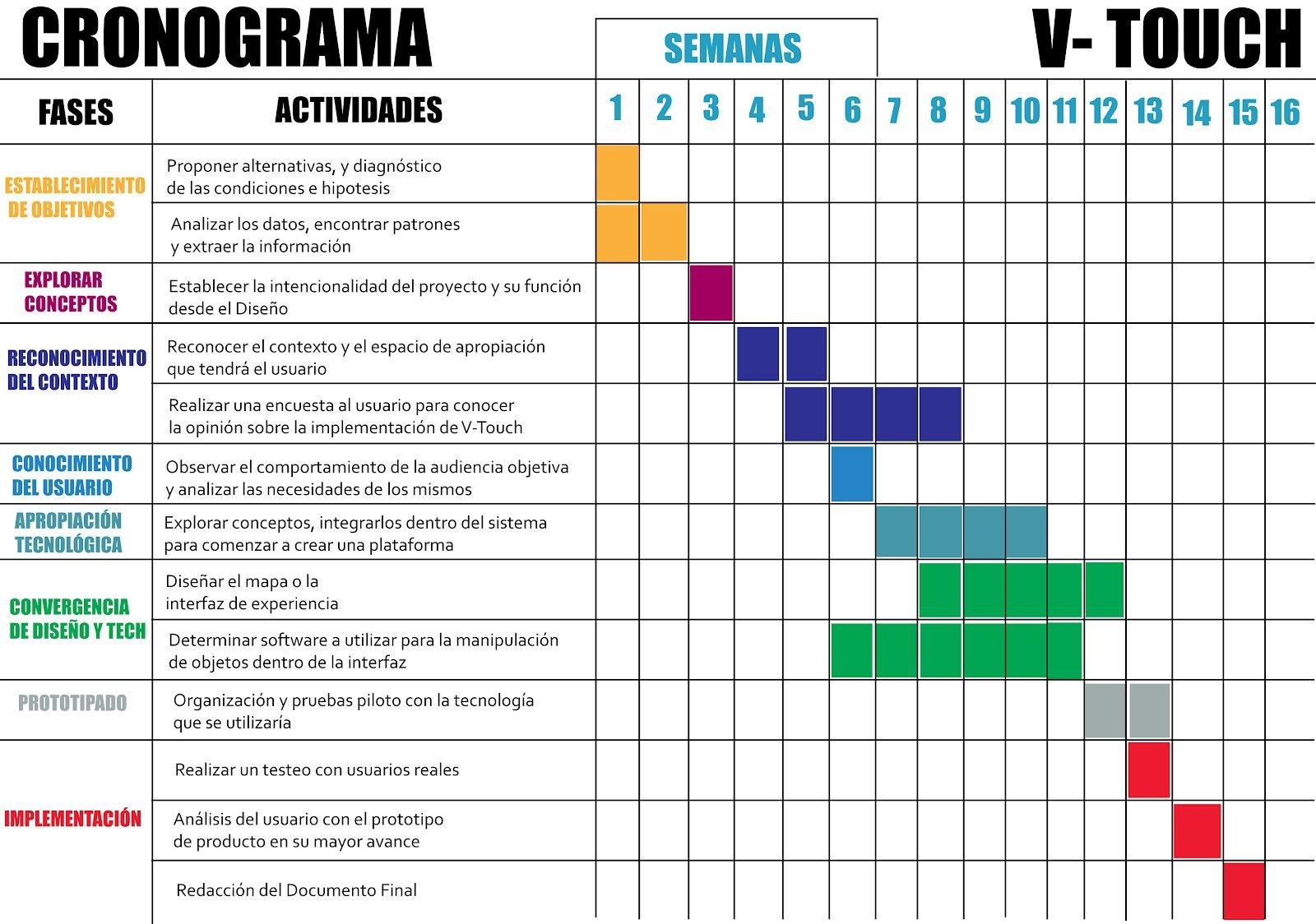 Cronograma de un proyecto ejemplos de for Que es un vivero escolar