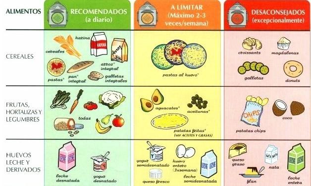 En donde se encuentran los l pidos ejemplos de - Alimentos que bajen los trigliceridos ...
