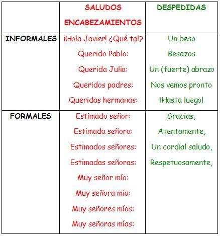Caracteristicas De La Carta Formal Ejemplos De